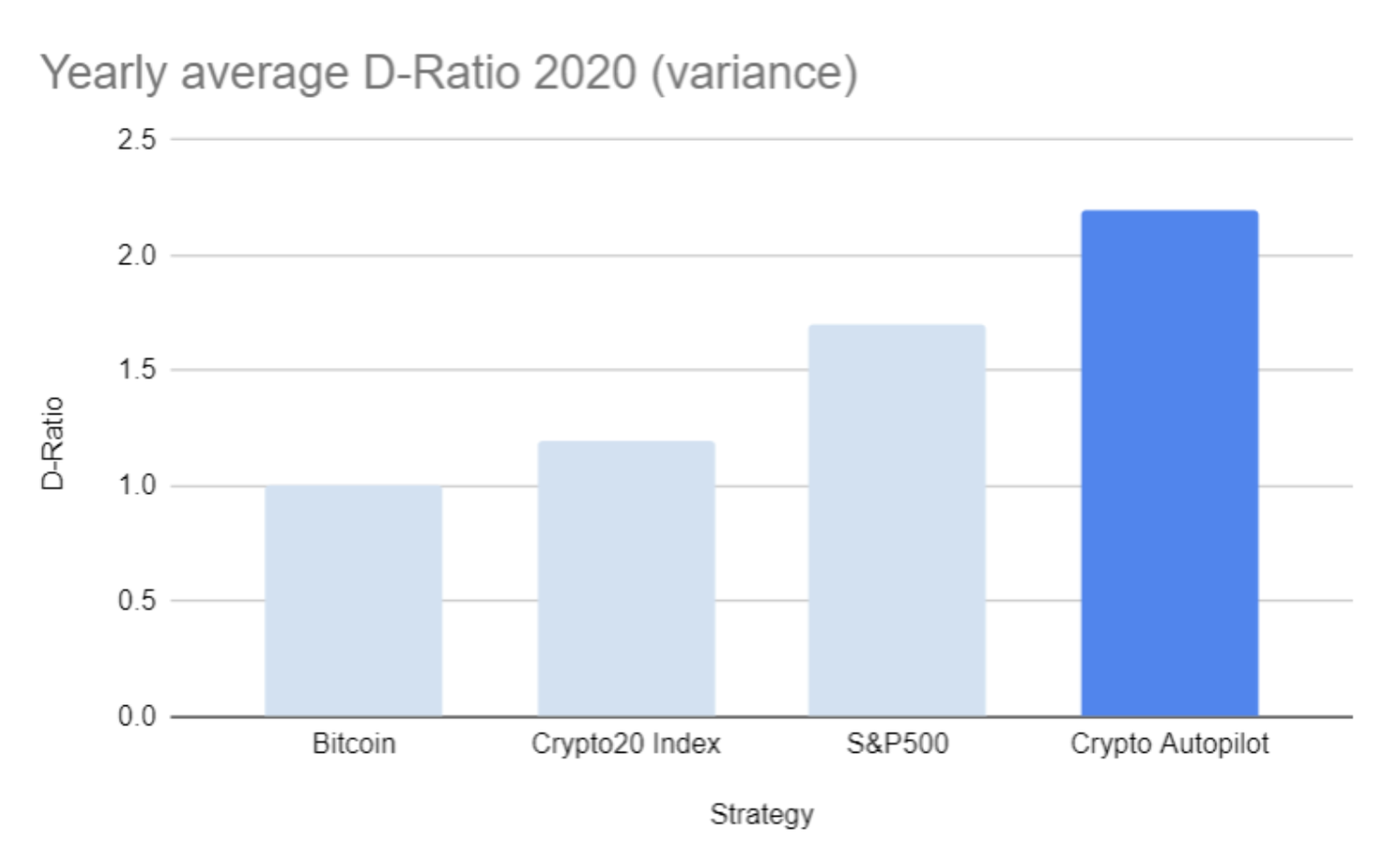 yearly average Diversification Ratio for 2020 of the Crypto Autopilot is 2.2
