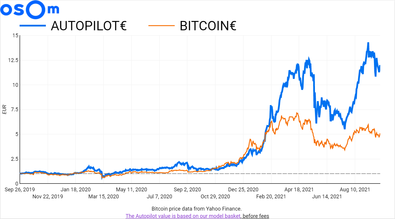 Autopilot performance since 26 09 2019 -  that's a 1085.87% performance in Euros, and 136.08% in BTC.