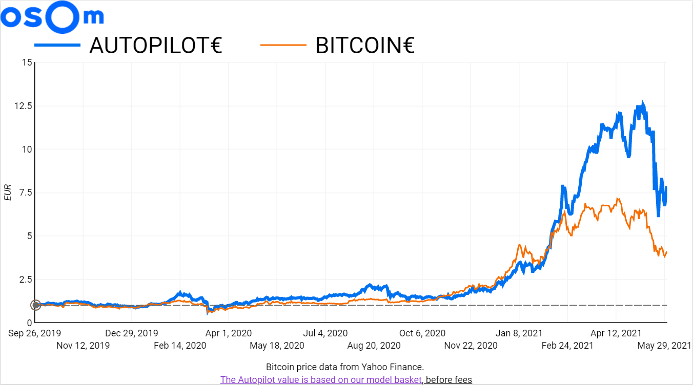 Since we started, on 26 September 2019, that's a 673.47% performance in Euros, 91.56% in BTC