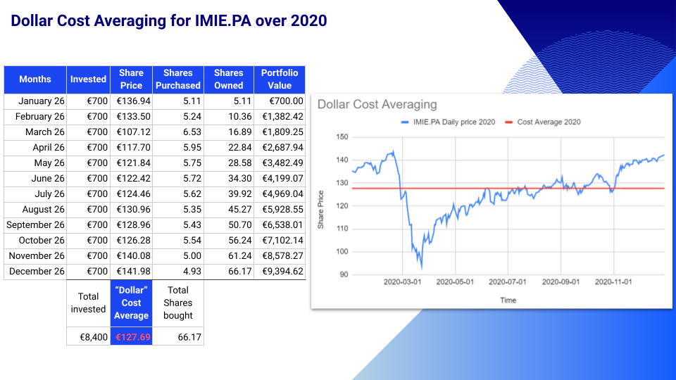 Dollar Cost Averaging for IMIE.PA over 2020 - MSCI ACWI IMI (All Country World Investable Market Index)