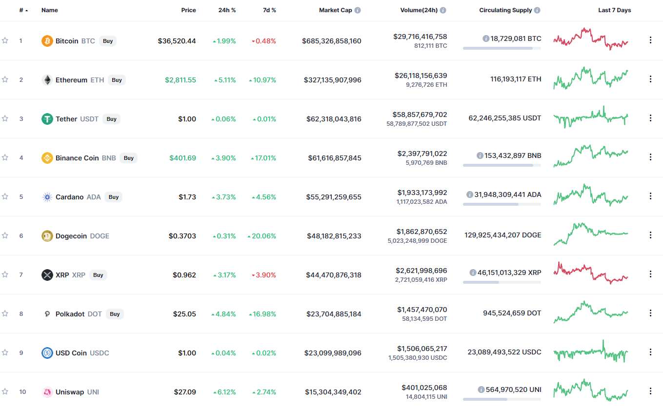 list of crypto assets