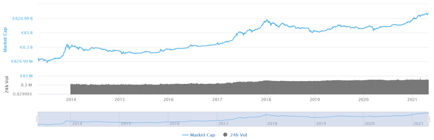 Total Market Capitalization of Crypto has gone from roughly €830M to €830B