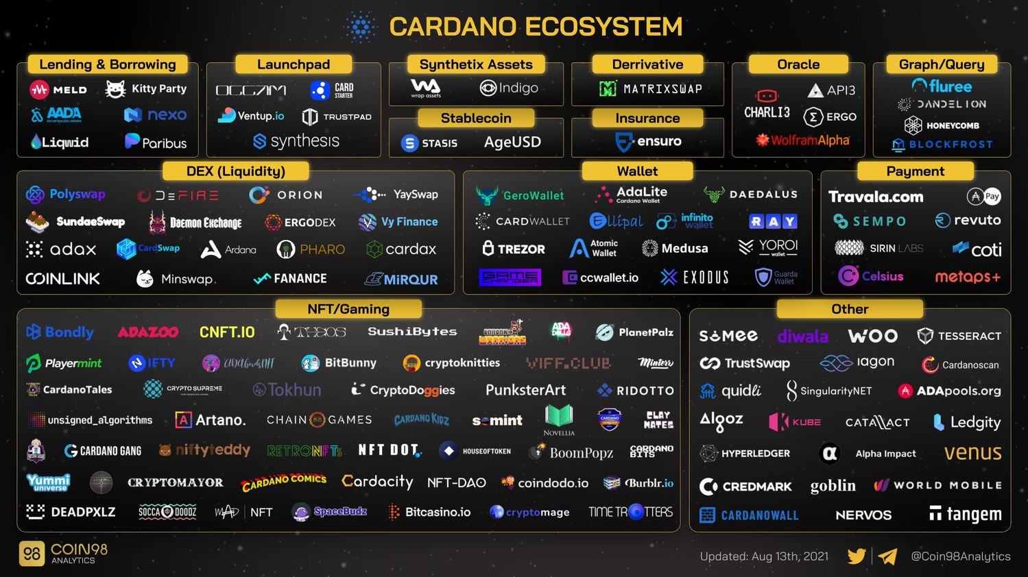 Cardano Ecosystem from Coin98