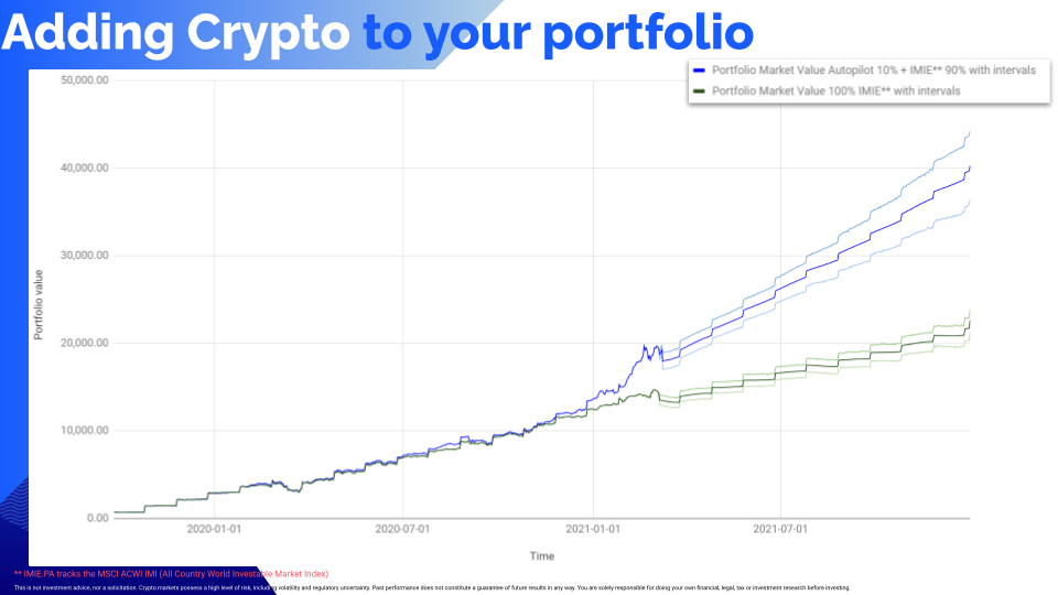 Adding 10% crypto with the Crypto Autopilot can increase your returns by 40%