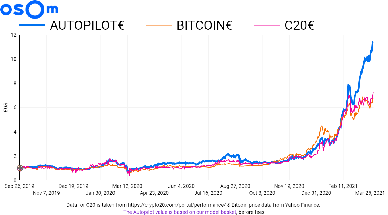 The Autopilot has more than twice the returns of BTC or Crypto20 for the month