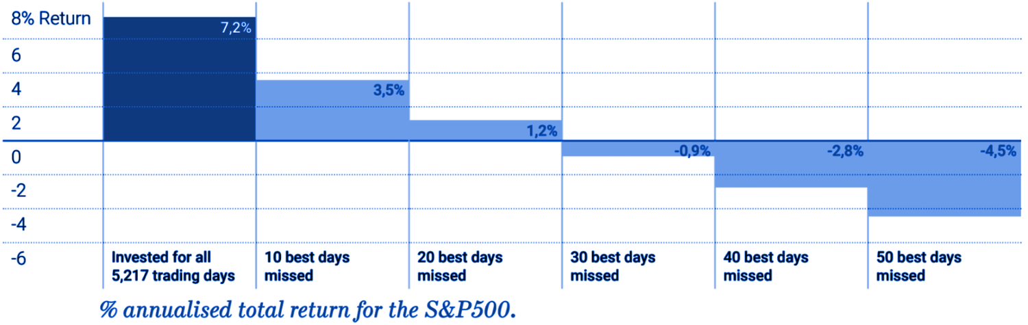 for the period 1998– 2017, the average active investor had an annualised total return (CAGR) of only 2.6%, whereas buying and holding the S&P500 index for the same period resulted in a CAGR of 7.2%